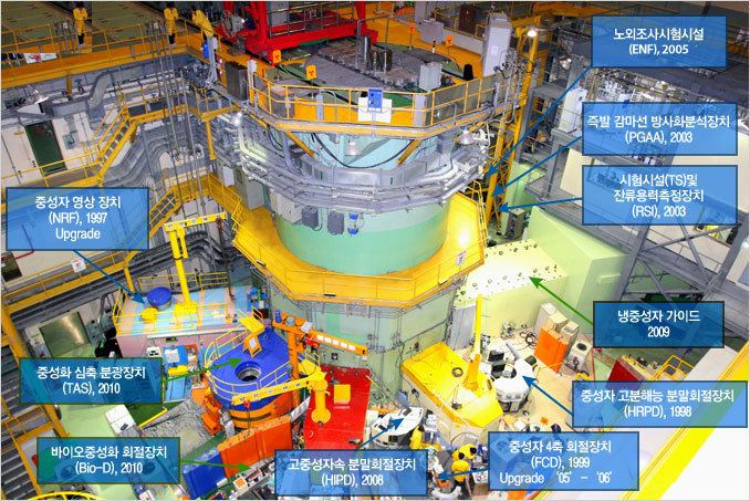 High-Flux Advanced Neutron Application Reactor httpshanarokaerirekr444imgNBs01s01img01jpg