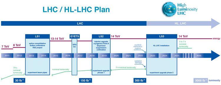 High Luminosity Large Hadron Collider httpscdscernchrecord1975962filesnewtimep
