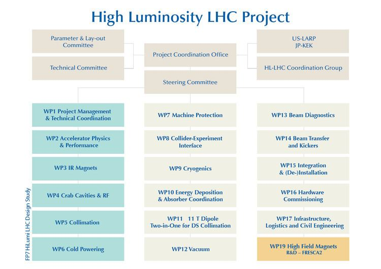 High Luminosity Large Hadron Collider The HLLHC project The HiLumi LHC Design Study