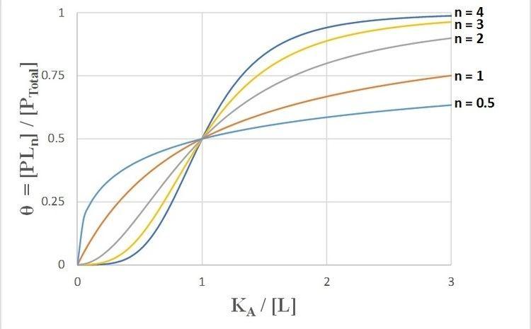 Hill equation (biochemistry)