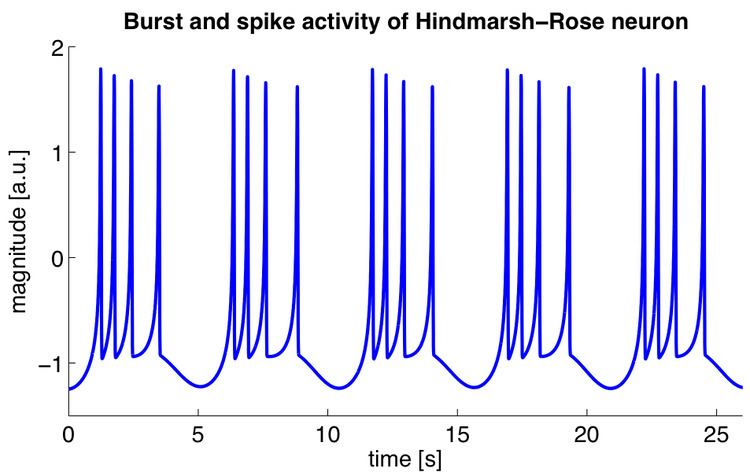 Hindmarsh–Rose model