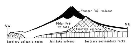 Historic eruptions of Mount Fuji Mt Fuji Japan39s sacred volcano Big Think