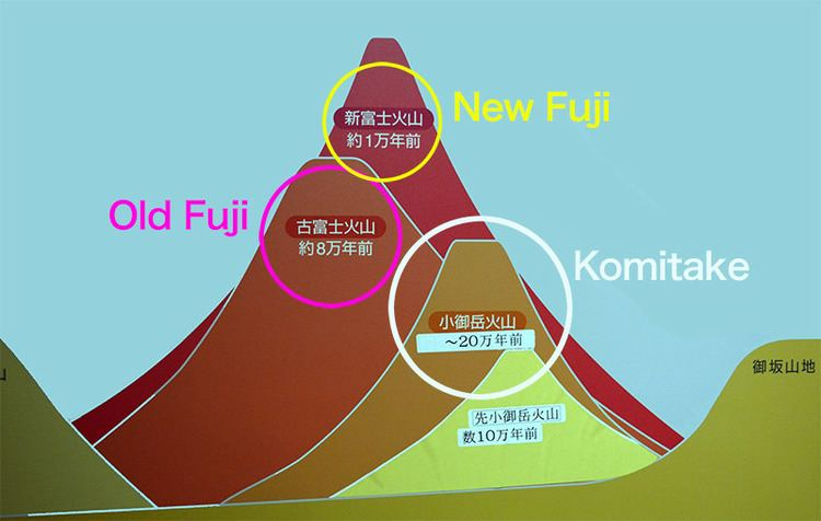 Historic eruptions of Mount Fuji Mt Fuji The Ticking Timebomb