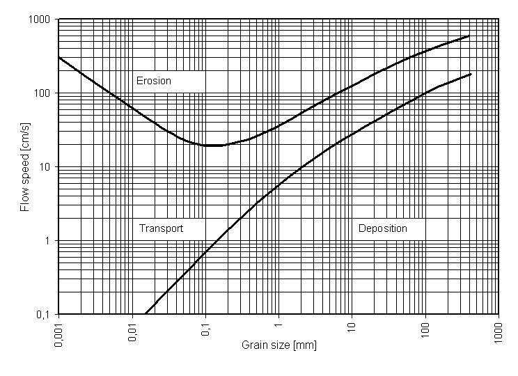Hjulström curve