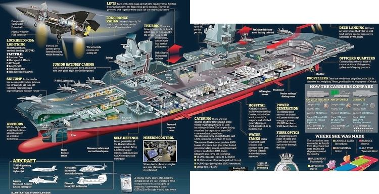 HMS Queen Elizabeth (R08) HMS Queen Elizabeth R08 Modern weapons
