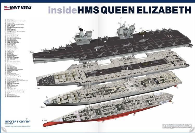 HMS Queen Elizabeth (R08) HMS Queen Elizabeth aircraft carrier UK