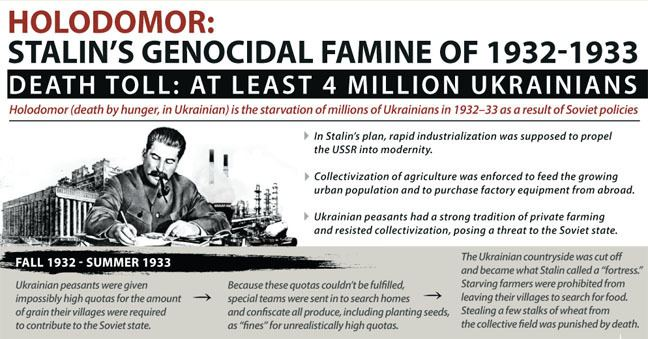 Holodomor Holodomor Stalin39s genocidal famine of 19321933 Infographic