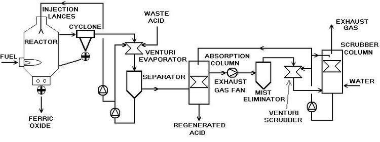 Hydrochloric acid regeneration