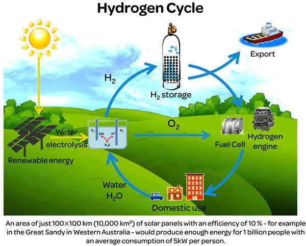 Hydrogen About Hydrogen Energy MERLIN UNSW