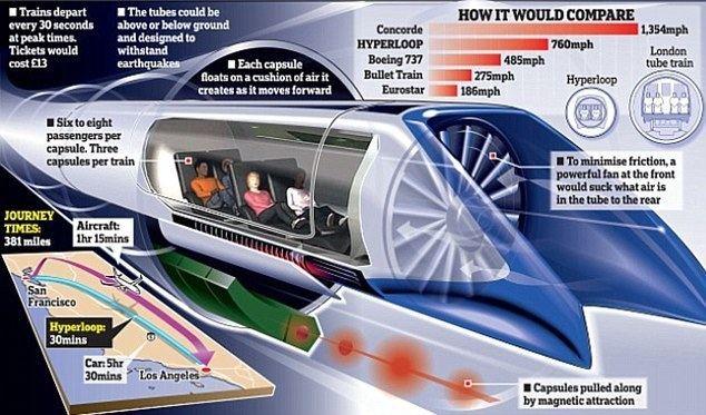 Hyperloop Hyperloop superfast rail to hit milestone Daily Mail Online