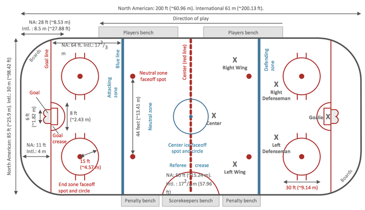 Ice hockey rink Ice Hockey Rink Dimensions