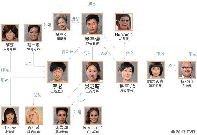 Inbound Troubles Casual TVB Overview Inbound Troubles