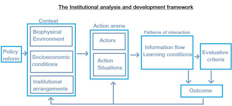 Institutional analysis and development framework
