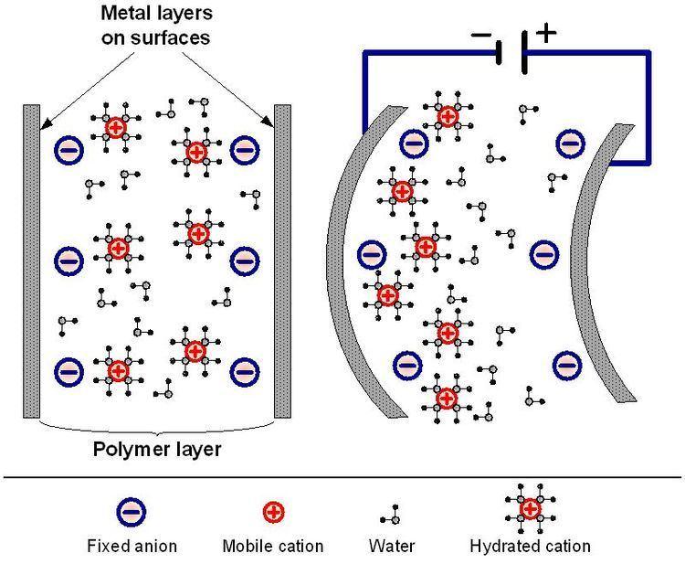 Ionic polymer–metal composites wwwintechopencomsourcehtml39981mediaimage1