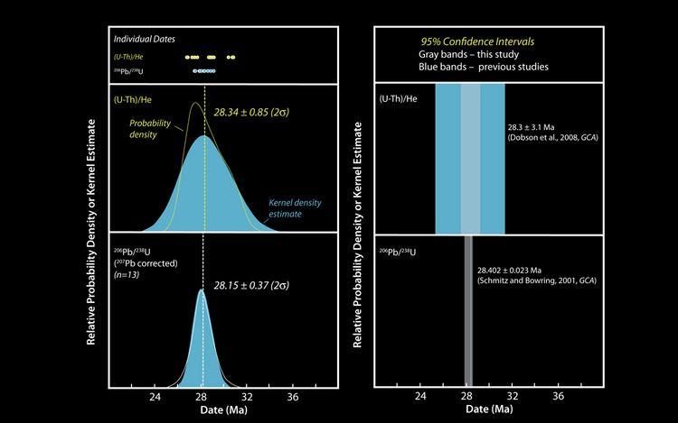 tritium helium age dating