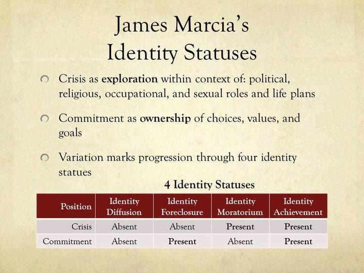 James Marcia James Marcia39s Identity Statuses YouTube