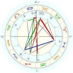 Johann Gottfried Galle Johann Gottfried Galle horoscope for birth date 9 June 1812 born