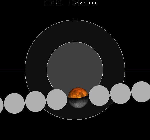 July 2001 lunar eclipse