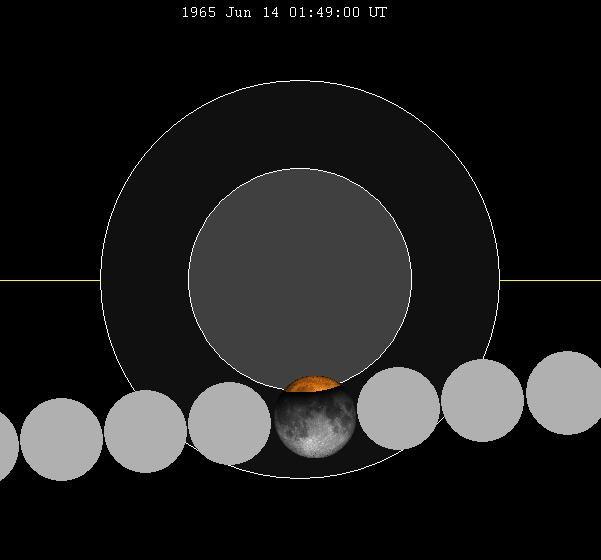 June 1965 lunar eclipse