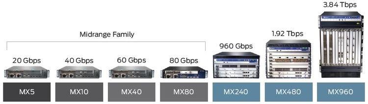 Juniper MX-Series Juniper Networks MX Enterprise Networks Solutions