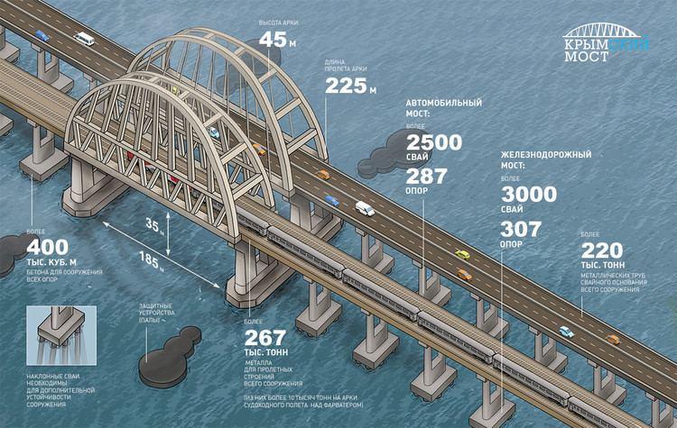 Kerch Strait Bridge httpsmirs3cdncfbehancenetprojectmodules