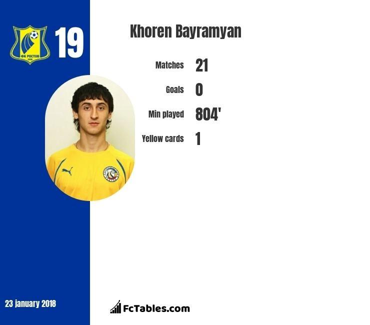 Khoren Bayramyan Khoren Bayramyan statistics history goals assists matches FC Rostov