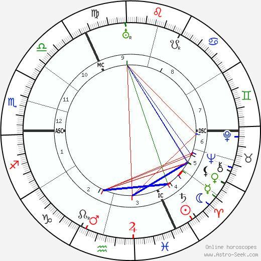 Lieven Ferdinand de Beaufort Lieven Ferdinand de Beaufort Birth Chart Astro Horoscope Date of Birth