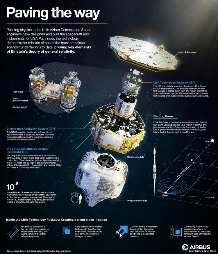 LISA Pathfinder LISA Pathfinder ready for launch from Kourou