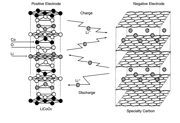 Lithium cobalt oxide Process to Modeling a Lithium Cobalt Oxide Battery Cell