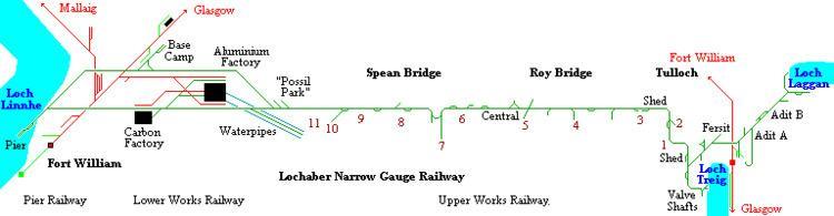 Lochaber Narrow Gauge Railway RAILSCOT Lochaber Narrow Gauge Railway