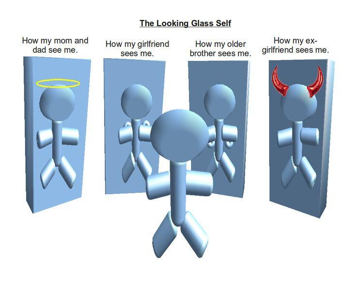 Looking glass self