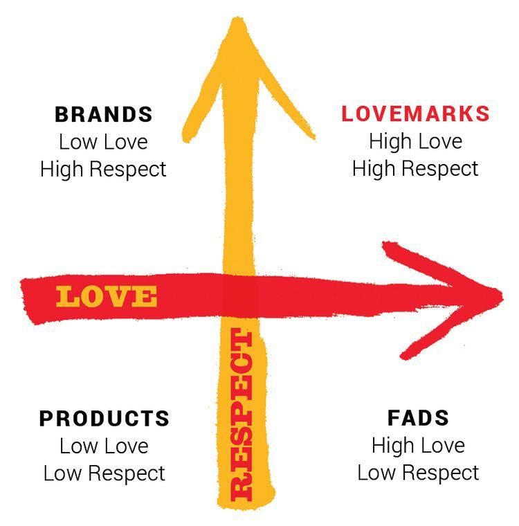 Lovemark wwwlovemarkscomwpcontentthemeslovemarksimg