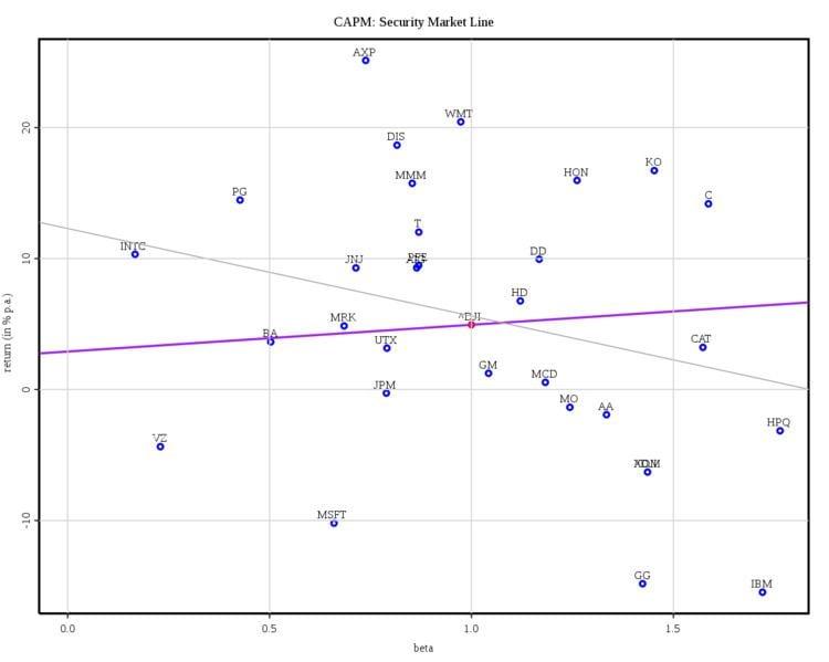 Low-volatility anomaly