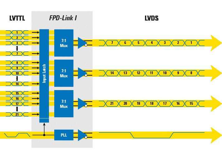 Low-voltage differential signaling