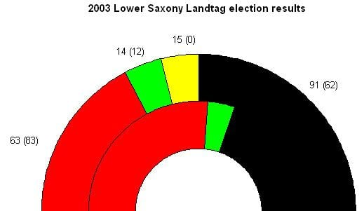 Lower Saxony state election, 2003
