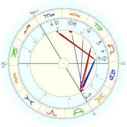 Lucien Godeaux Lucien Godeaux horoscope for birth date 11 October 1887 born in