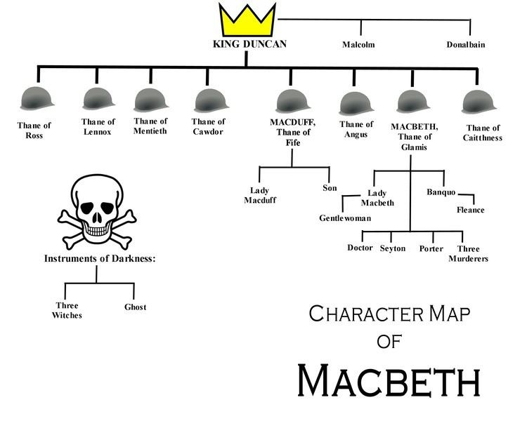 Macbeth (character) Copy Of English Macbeth Characters Lessons TES Teach