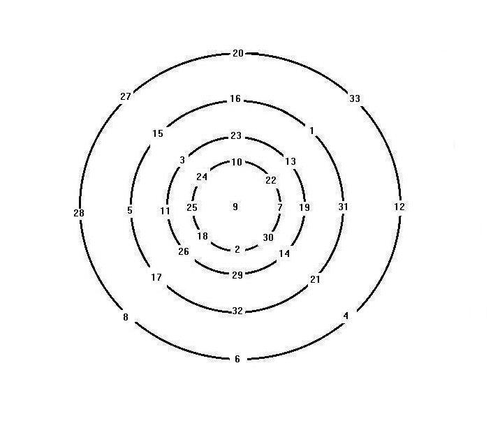 Magic circle (mathematics)