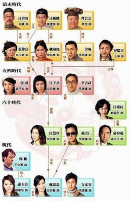 Maidens' Vow List of Hong Kong TVB Drama Maidens39 Vow