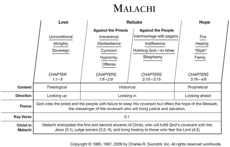 Malachi Book of Malachi Overview Insight for Living Ministries