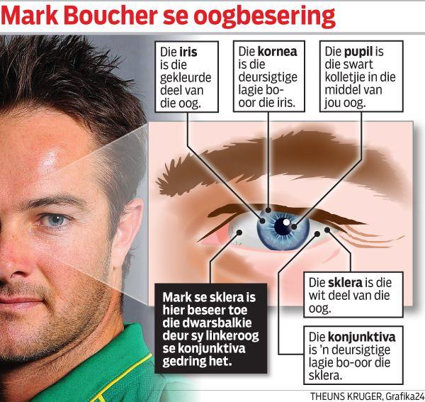 Mark Boucher Sias du Plessis