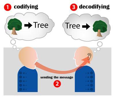 Mass communication