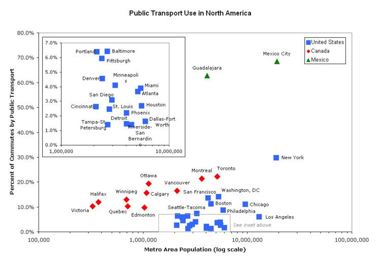 Mass transit in the United States