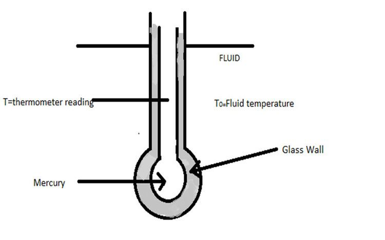 Mathematical Modeling of Mercury Thermometer