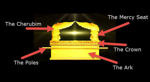 Mercy seat The Mercy Seat and the Ark of the Covenant Bible History Online