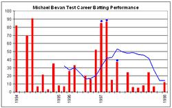 Michael Bevan Wikipedia