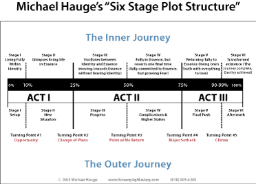 Michael Hauge Wagging Tales Writing Novels Formulas and Structures