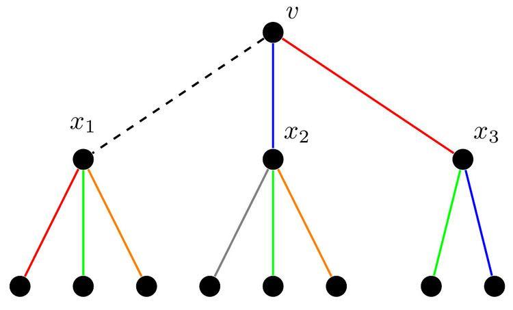 Misra & Gries edge coloring algorithm