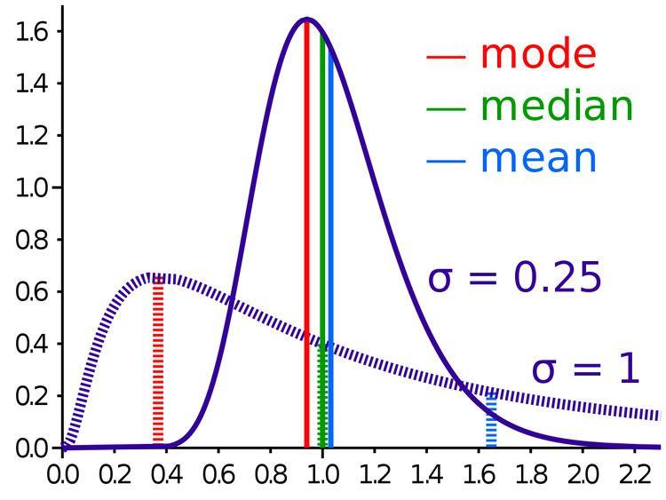Mode (statistics)