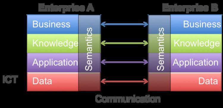 Model Driven Interoperability